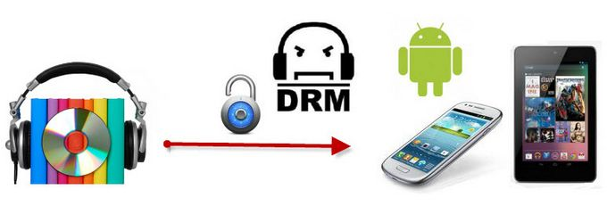 play drm itunes audiobooks on android